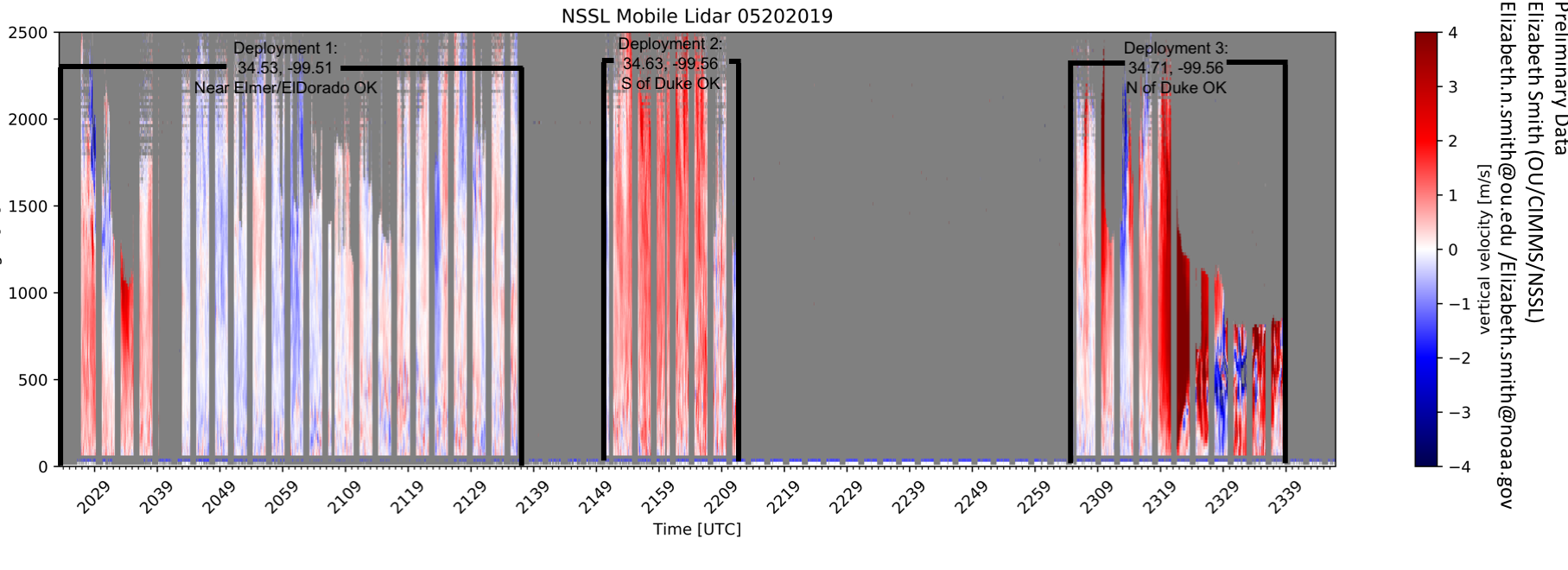 Lidar.nssl_mobile_lidar.201905202000.verticalvelocity